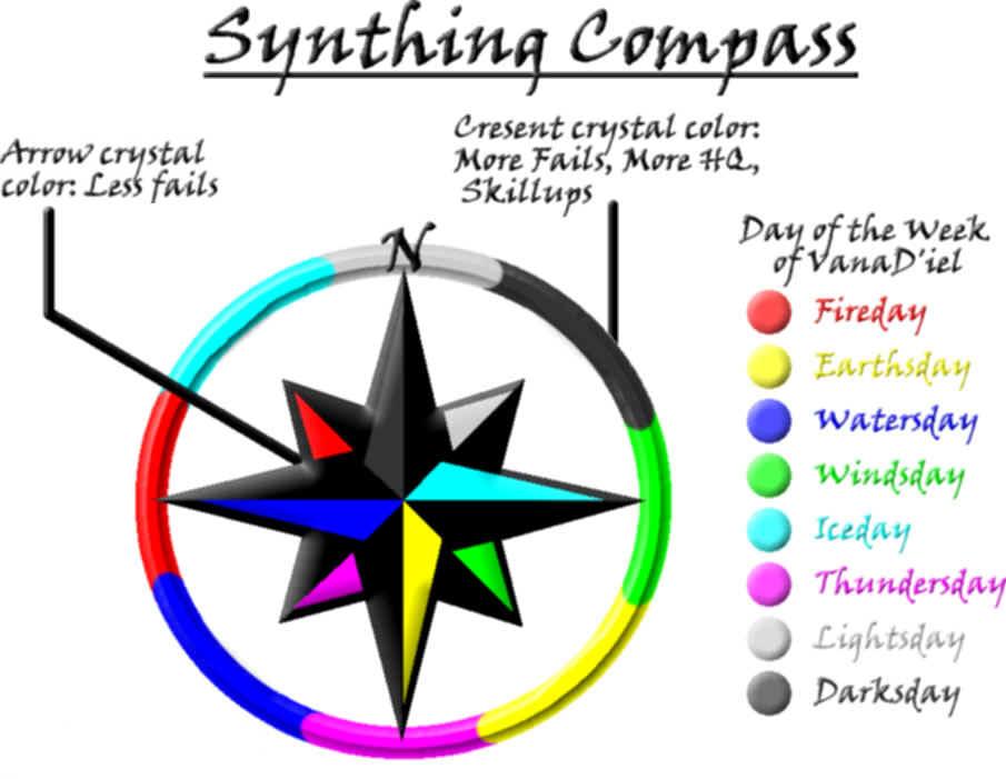Ffxi Wiki Crafting Compass