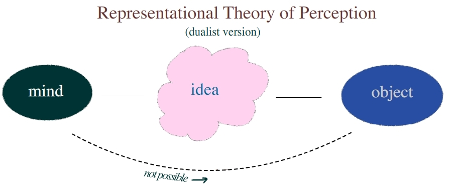 sense data according to the theory of representative realism Why is indirect realism a better theory than direct realism - doesn't fail to explain why we have misperceptions and illusions realism is preserved by introducing sense-data.