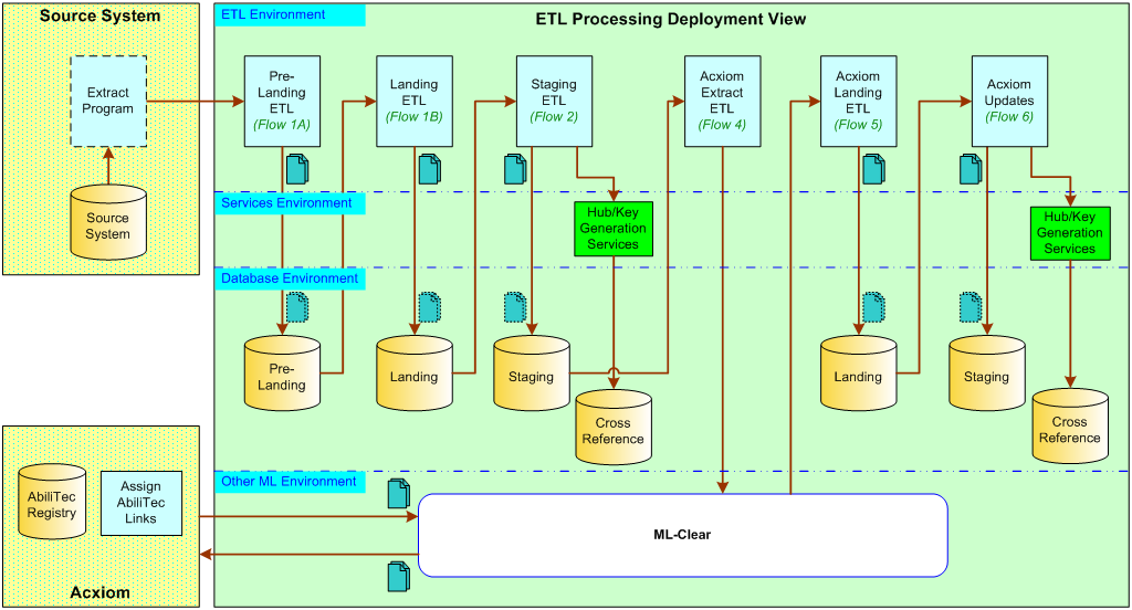 ETL    Processing SAD mwiki at Scratchpad  the place for