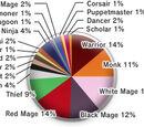 Jobs/Job Distribution Statistics