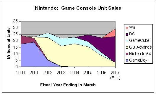 best selling nintendo games video game sales wiki