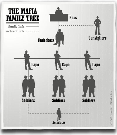 nikolaitradingcards - Movies - Crime  |Corleone Crime Family Tree