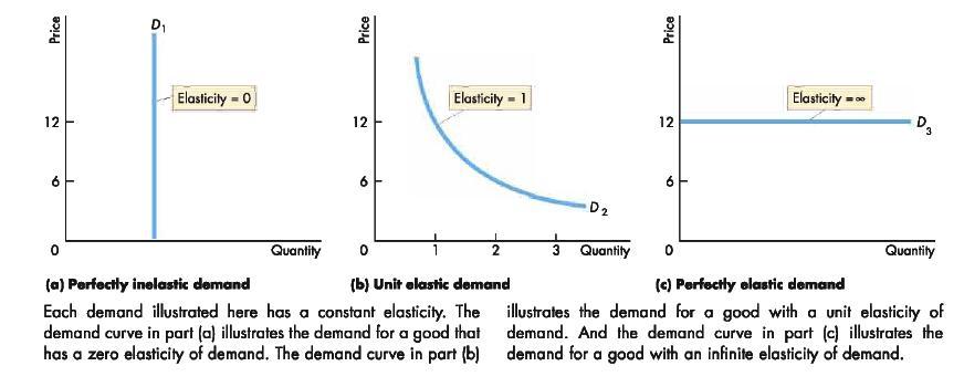 Diagram Illustrating The Range Of Values Of Elasticity
