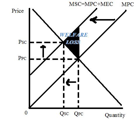 basics of market failure To correct market failure in the case of missing or incomplete markets where two commodities are jointly produced, two nobel laureates k arrow and g debreu suggest a .
