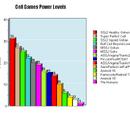 Soilder5679 Power Levels