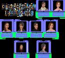 Hemlock-Lang family