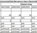 Yenişehir'de SBS