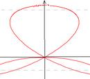 Ecuație parametrică