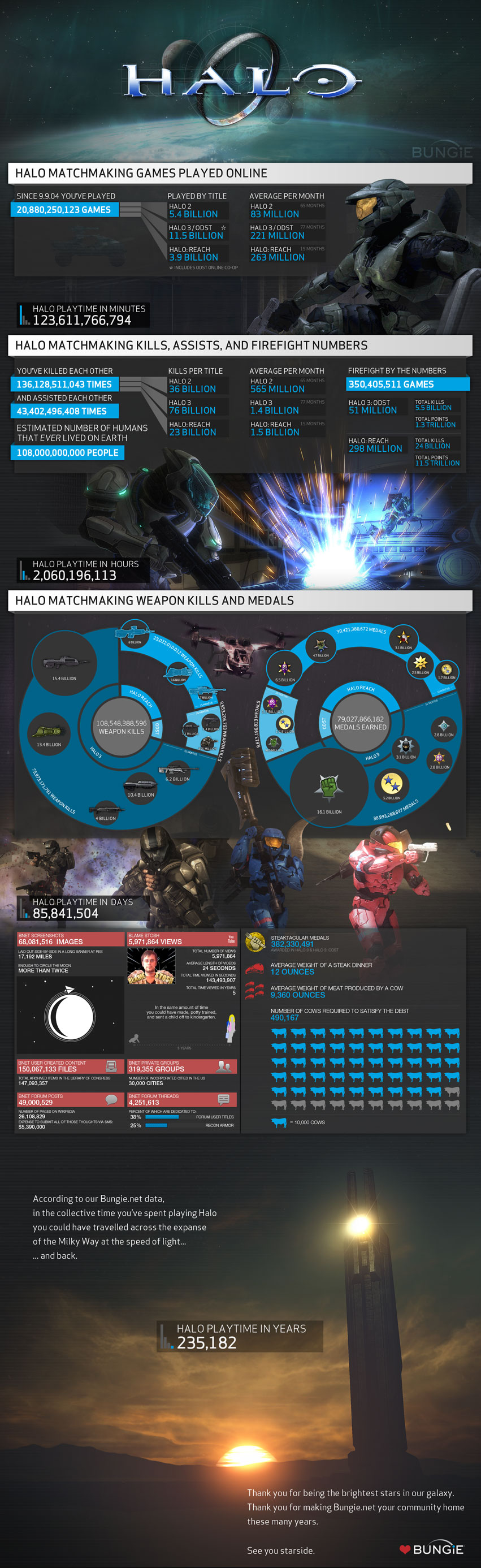 halo reach matchmaking maps list Halo 5 stats, leaderboards, rankings, playlist stats, lfg and more.