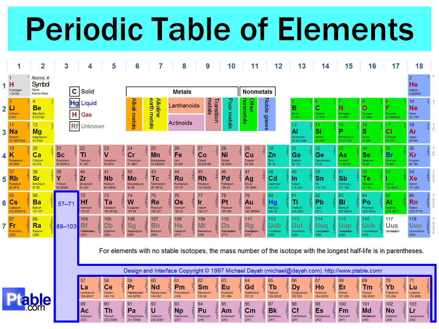 Image periodic superpower wiki for Periodic table no 52