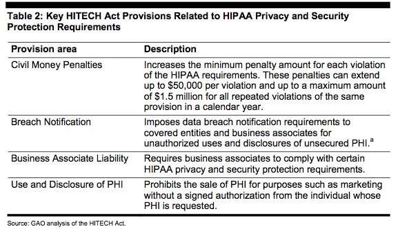 hitech act privacy and security In the face of an economic crisis, the obama administration has seized an opportunity to strengthen the medical record privacy landscape for all americans by making significant modifications to the privacy and security regulations of the health insurance portability and accountability act of 1996 (hipaa.