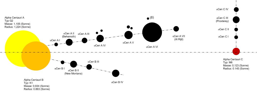 Centauri Alpha - Der Dritte Planet