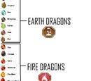 Jlian02/dragon city eggs