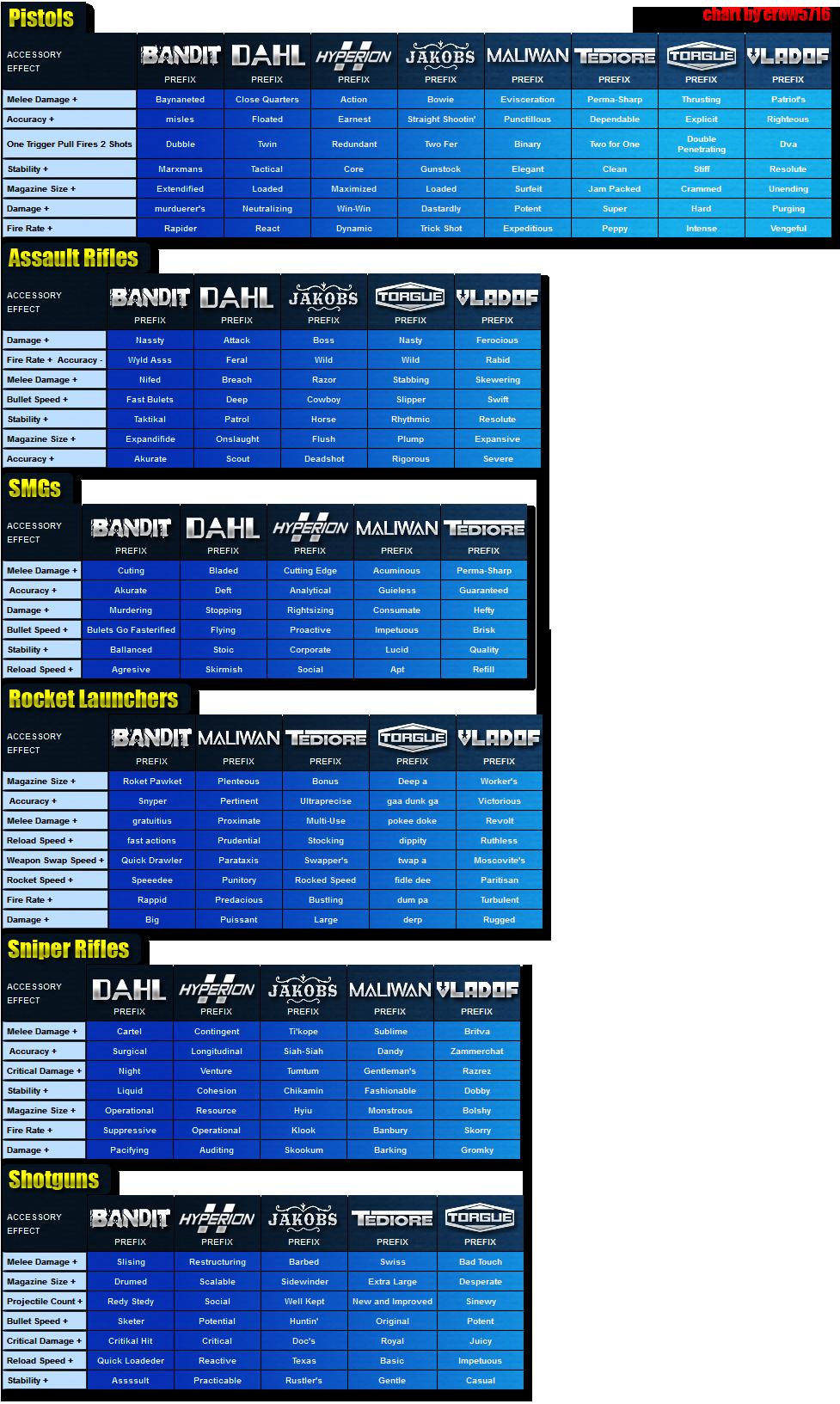 Weapons by prefix (Borderlands 2 & Pre-Sequel ... Borderlands Characters Brick