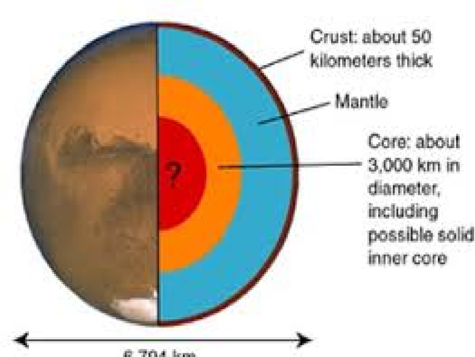 planet mars core crust mantel-#16