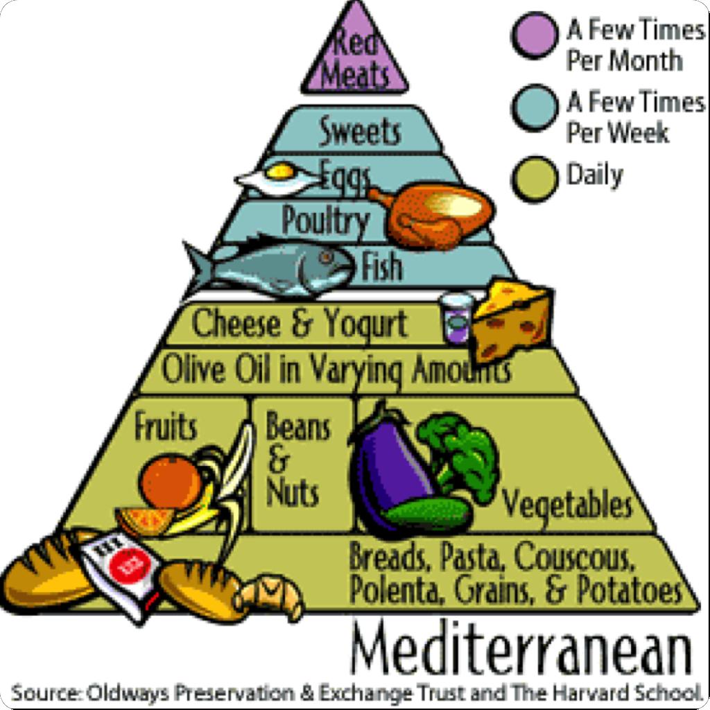 nejm article on mediterranean diet