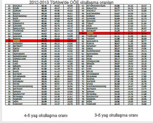 OÖE okullaşma oranı 2012- 2013