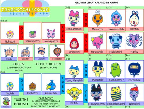 Original Tamagotchi All Characters Imagessure
