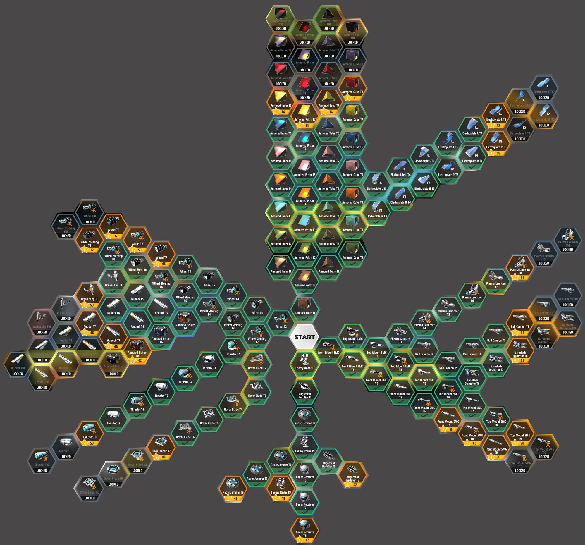 Tech Tree - RoboCraft Wiki - Wikia