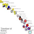 Timeline of Korea.png