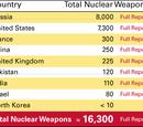 The World's Nuclear Weapon Stockpile / Arsenal