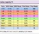 MattyMG13/Latest Polls - GE2017