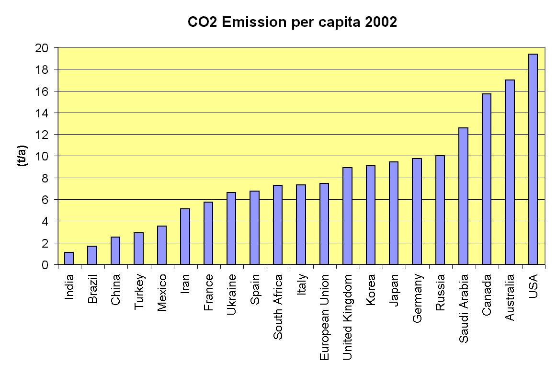 すべての講義 単位換算 問題 : CO2 Emissions per Capita